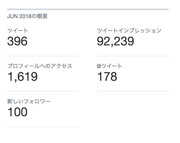 Twitterアナリティクス04