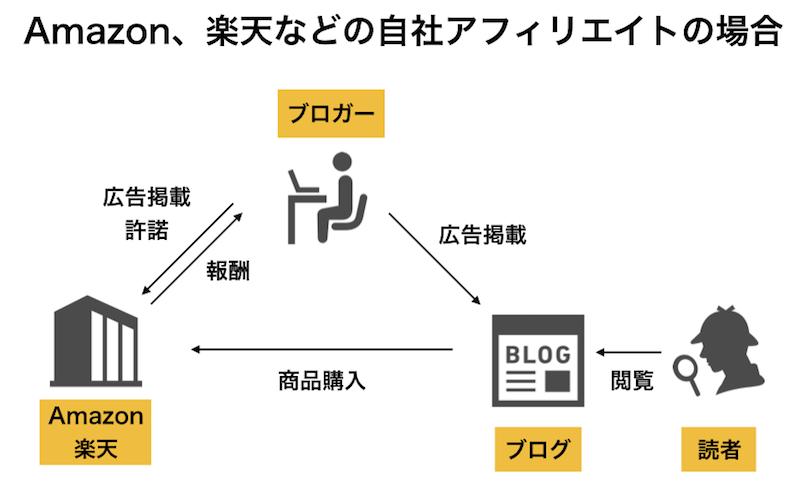 クリック型アフィリエイトの仕組みアマゾン