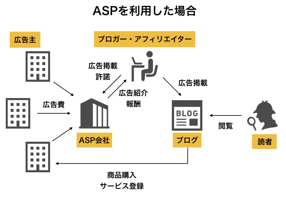 クリック型アフィリエイトの仕組みASP