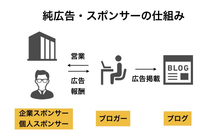 """純広告・スポンサーの仕組み図解"""""""