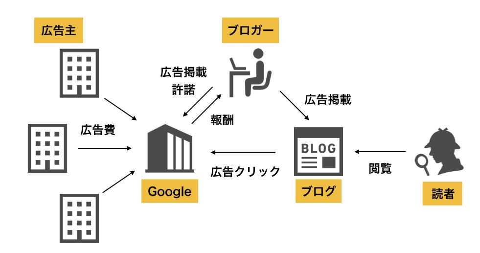 グーグルアドセンス収益化の仕組み
